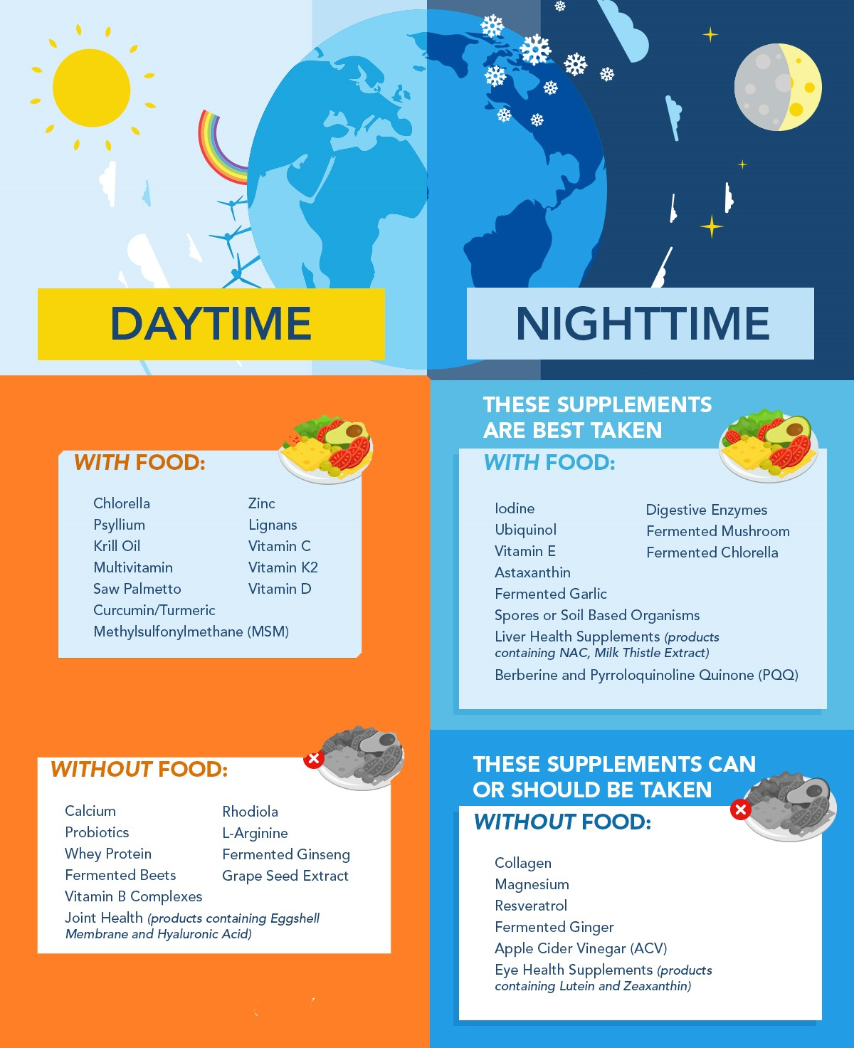 GUIDE FOR THE TIMING OF NUTRITIONAL SUPPLEMENTS